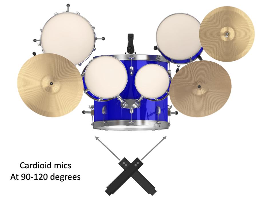 Figure 15.3. Coincident pair (X-Y) stereo recording technique