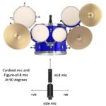 Figure 15.6. Mid-side microphone recording technique