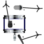 Figure 15.11. Microphone positions for kick drum recording: (a) inside; (b) beater position; (c) external