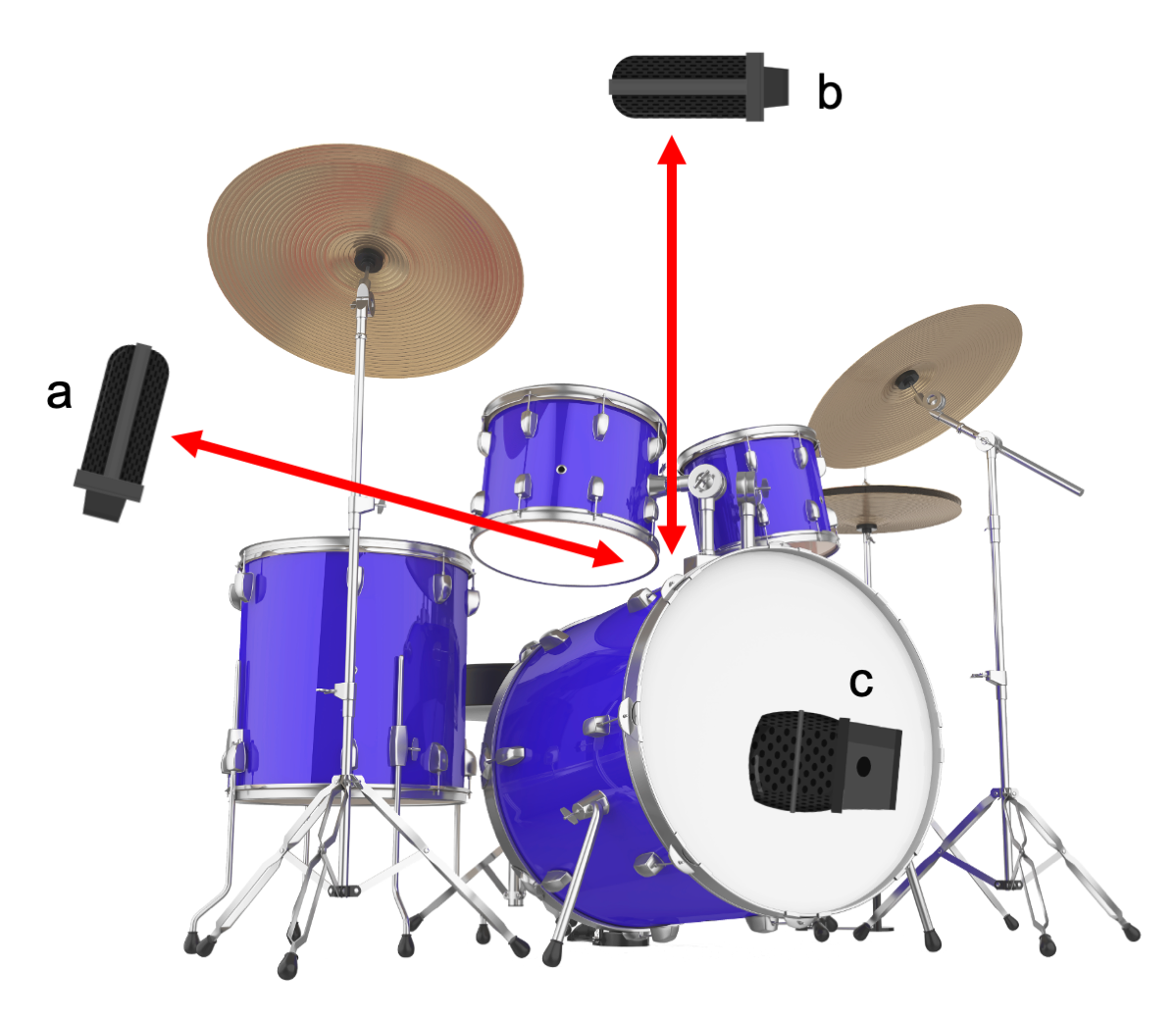 Figure 15.13. Glyn Johns drum recording method with (a) stereo left, (b) stereo right, and (c) kick drum microphones