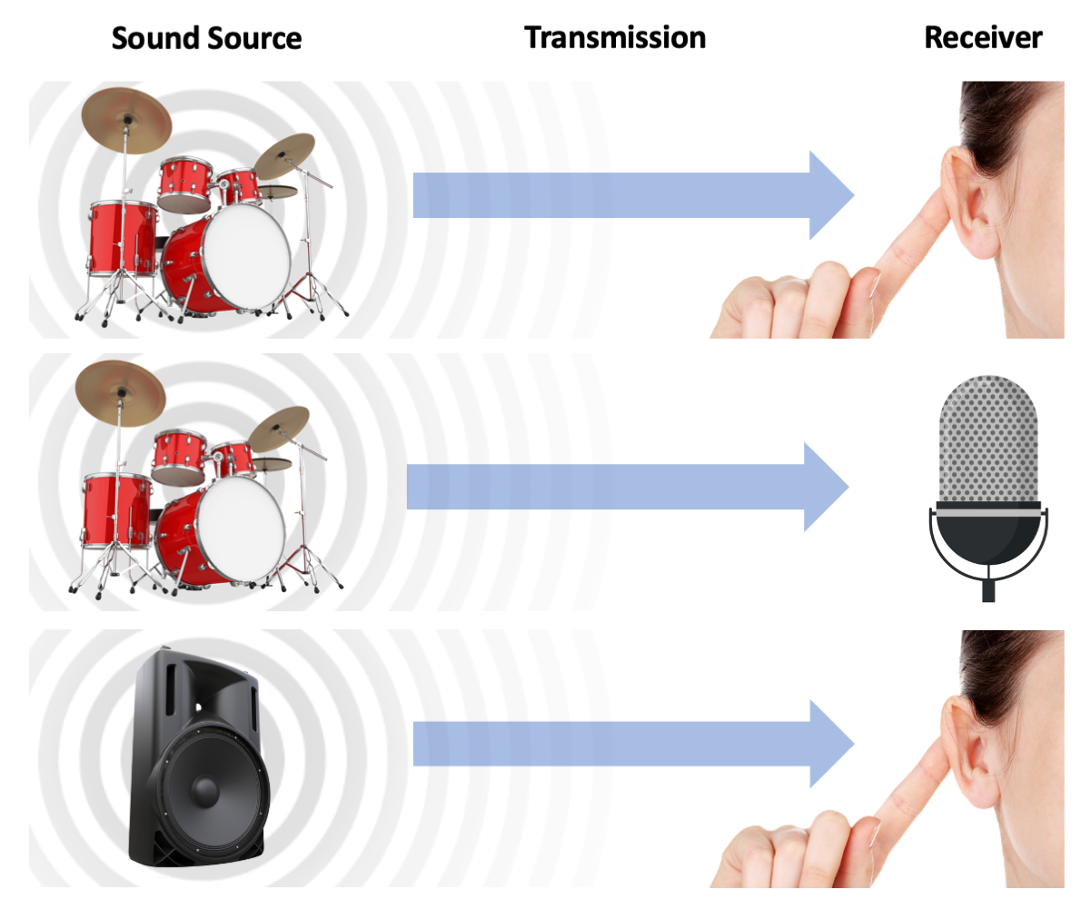 Figure  2.1. Sound sources, transmission through air and reception