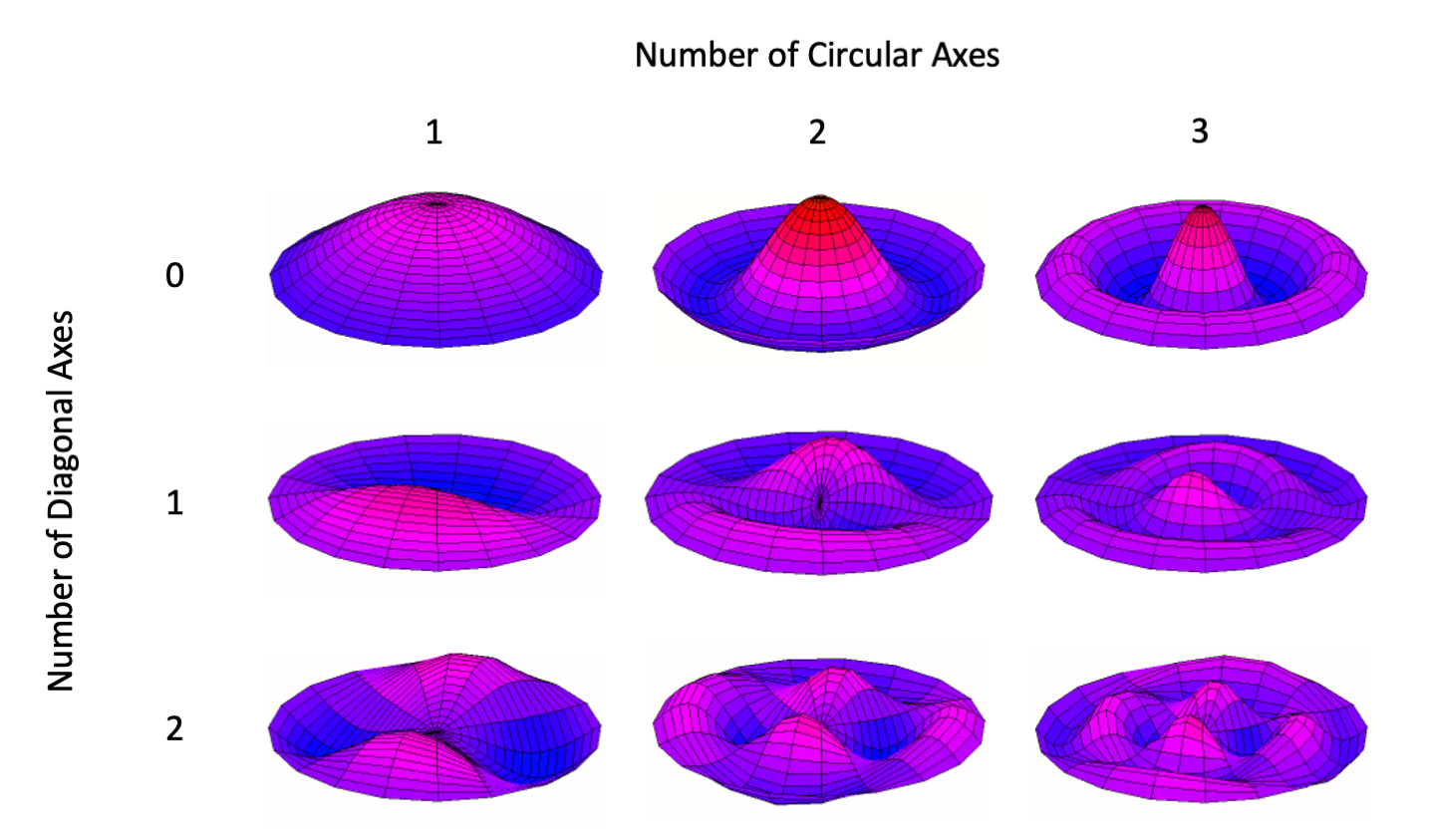 Figure 2.3. Drumhead vibration modes with different numbers of circular and diagonal axes