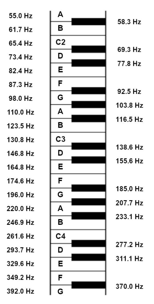 Figure 3.2. Frequencies corresponding to musical notes A1 to G4