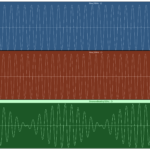 Figure 4.2. Two fairly similar sine waves (top and middle) combine to form a beating sine wave (bottom)