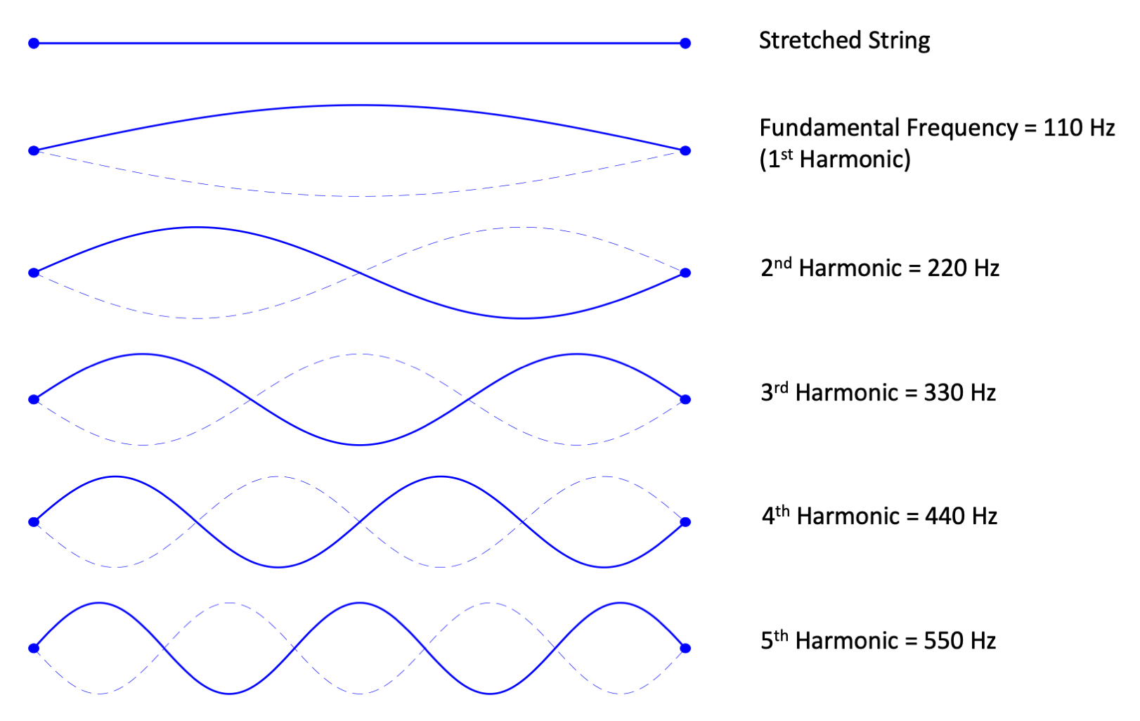Figure 5.1. Harmonics of a vibrating string with a fundamental frequency of 110 Hz