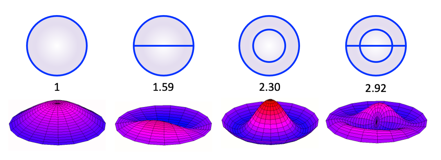 Figure 5.2. Frequency modes and associated frequency ratios of a single ideal drumhead