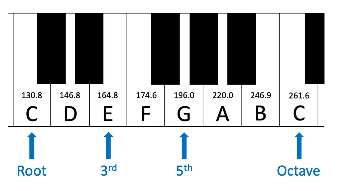 Figure 5.3. C major scale and associated frequencies in hertz