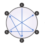 Figure 6.1. Example star-form tuning order for five, six, and eight lug drums