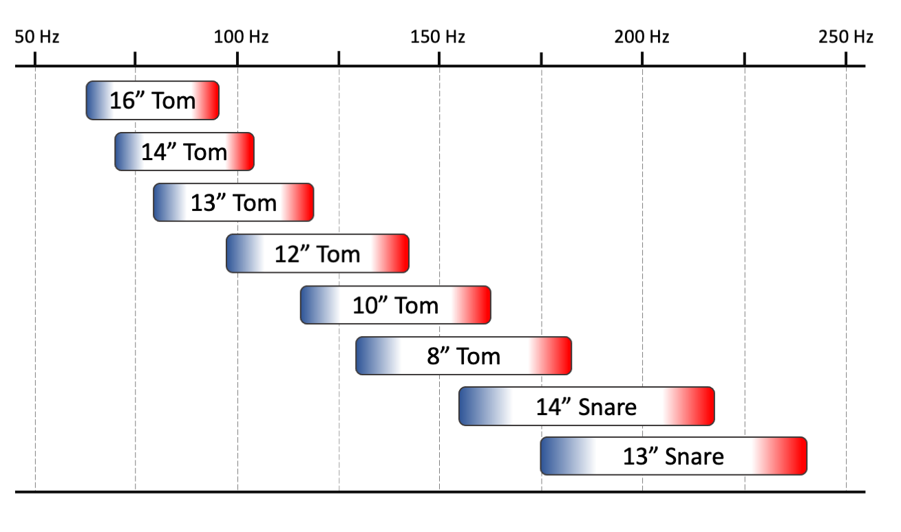Figure 6.2. Frequency chart showing indicative tuning range for a number of standard- sized toms and snare drums