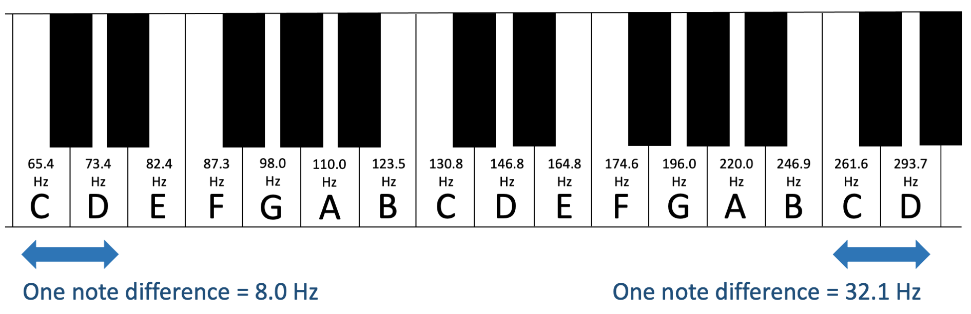 Figure 9.3. The difference in frequency between one note at low and higher octaves on the keyboard