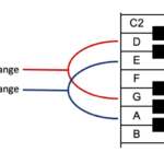 Figure 9.4. Example tuning range for 16″ and 14″ floor toms