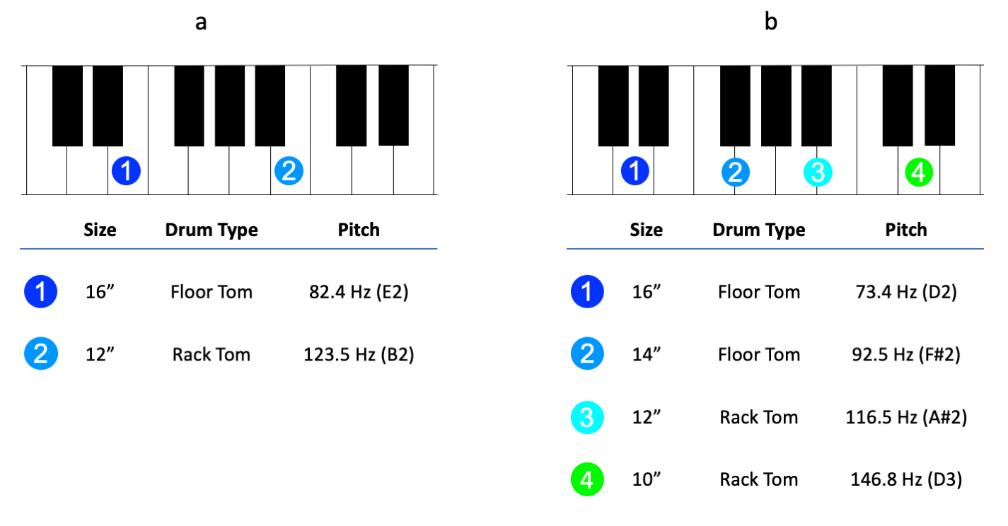 Figure 9.6. Suggested fundamental frequency tuning for toms with (a) two toms tuned to an interval of musical fifths and (b) four toms tuned to major third intervals