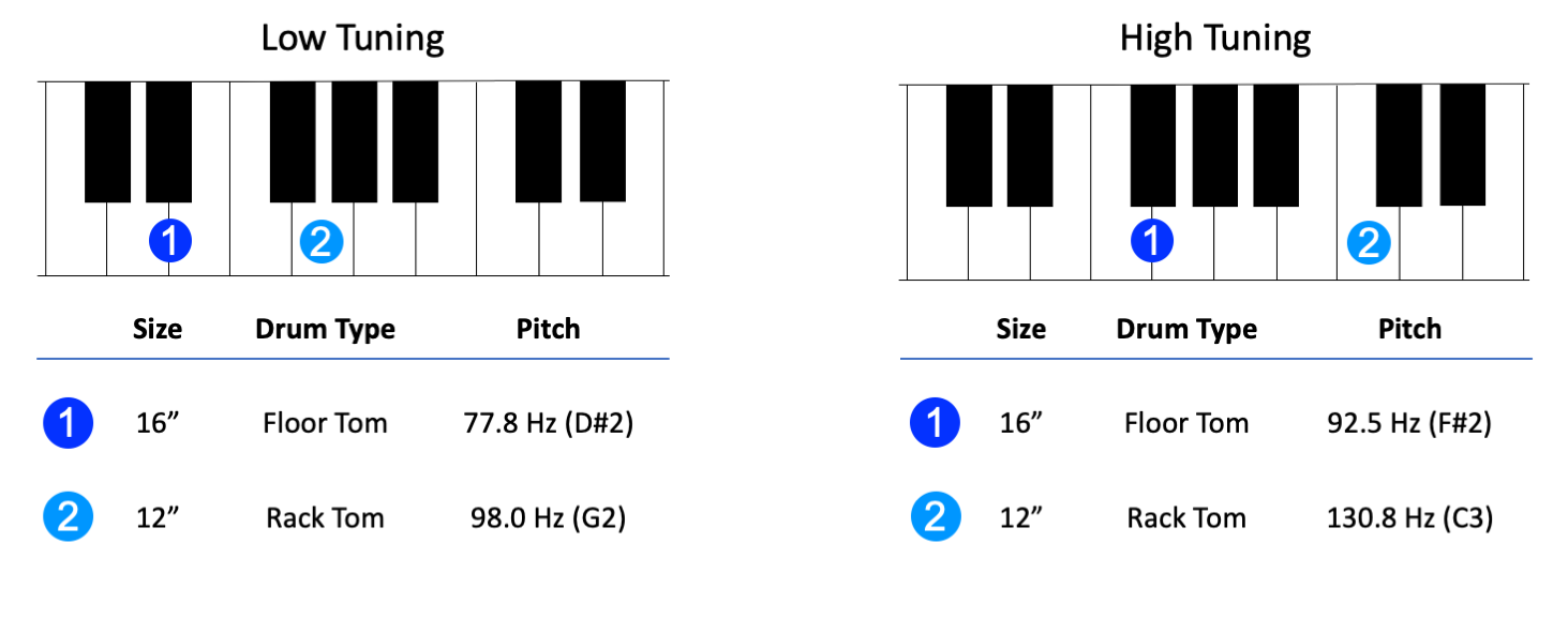 Figure 9.7. Example high and low tunings for a drum kit with one floor tom and one rack tom
