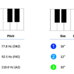 Figure 9.8. Example high and low tunings for a drum kit with one floor tom and two rack toms