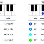 Figure 9.9. Example high and low tunings for a drum kit with two floor toms and two rack toms