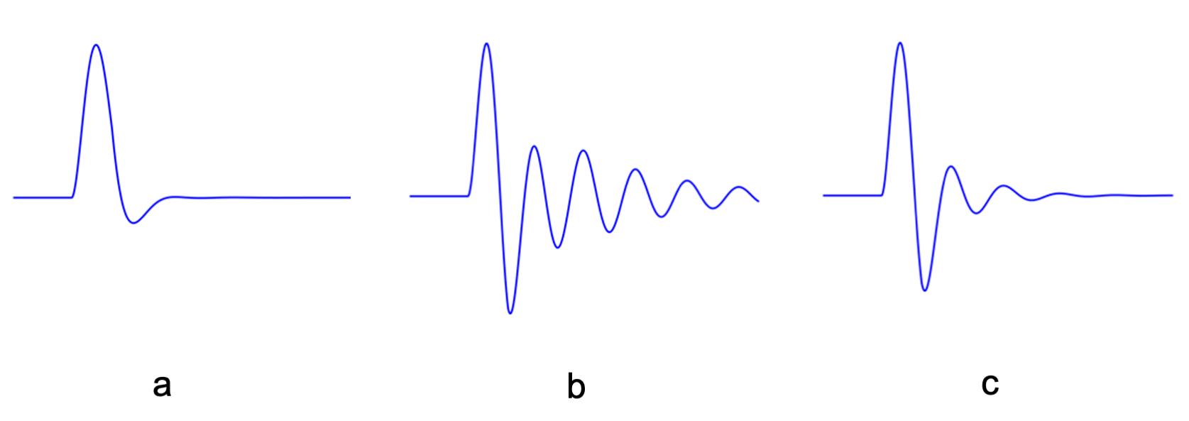 Figure 11.1. Simplified waveform diagrams showing three different kick drum profiles