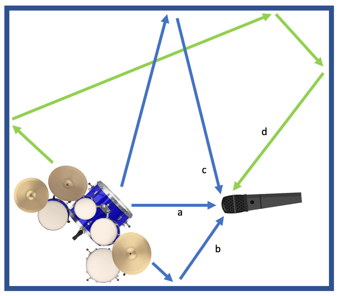 Figure 12.2. (a) Direct sound to the microphone, (b) short-path early reflections, (c) long-path early reflections, and (d) diffuse reverberation