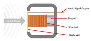 Figure 13.1. Simplified dynamic microphone schematic