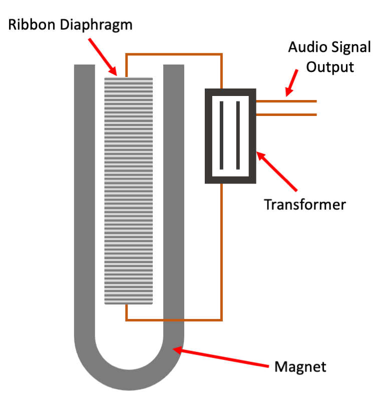Figure 13.3. Simplified ribbon microphone schematic