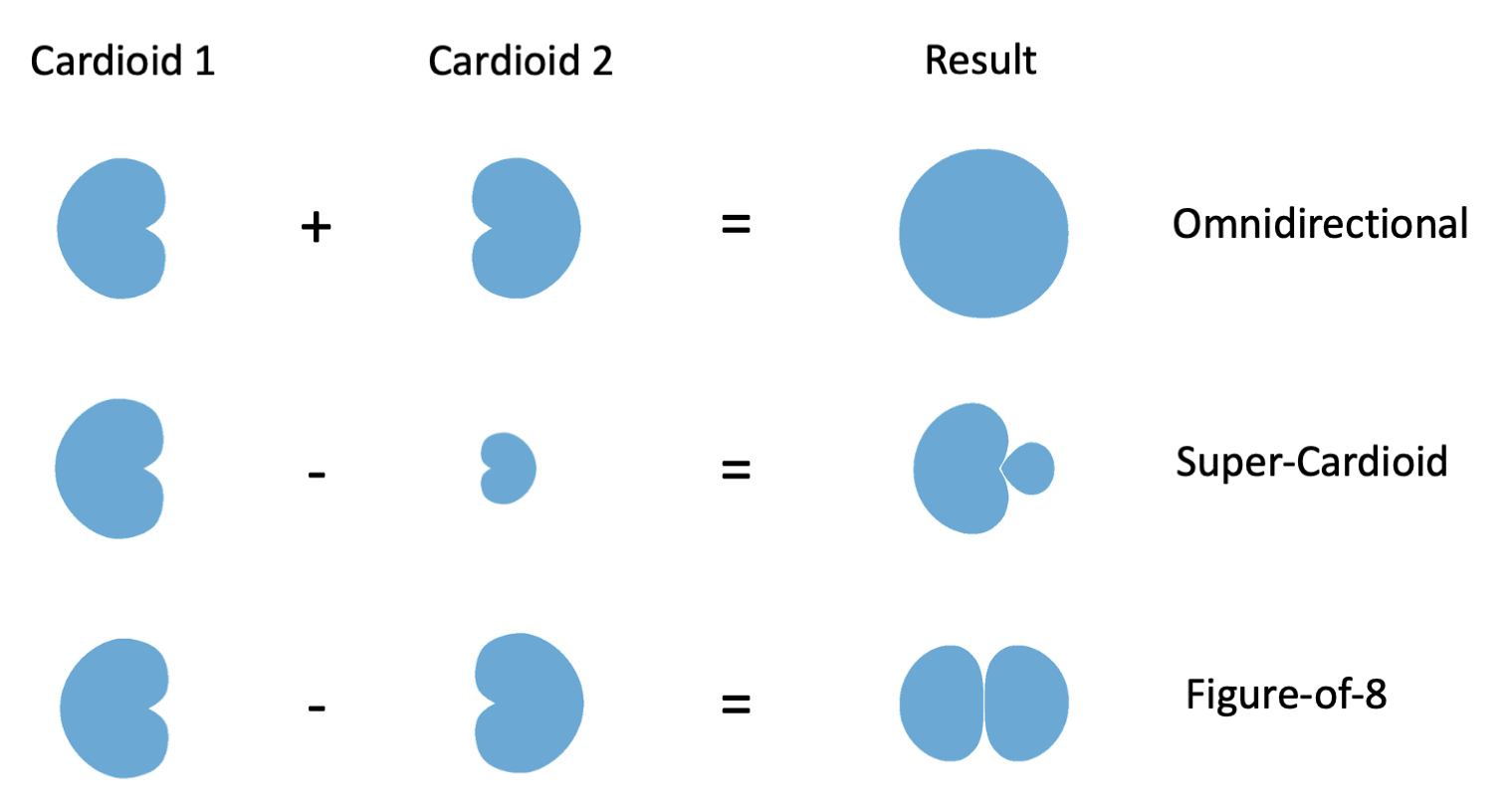 Figure 13.5. Creating polar patterns by electronically blending two opposite faced cardioid signals