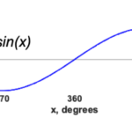 Figure 14.1. Graph of a simple sine wave with degrees along the x-axis