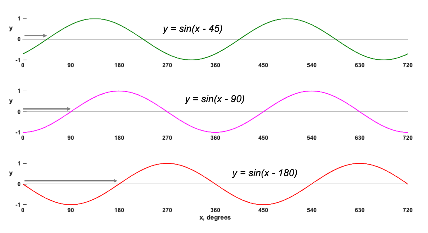 Figure 14.2. Phase offset examples