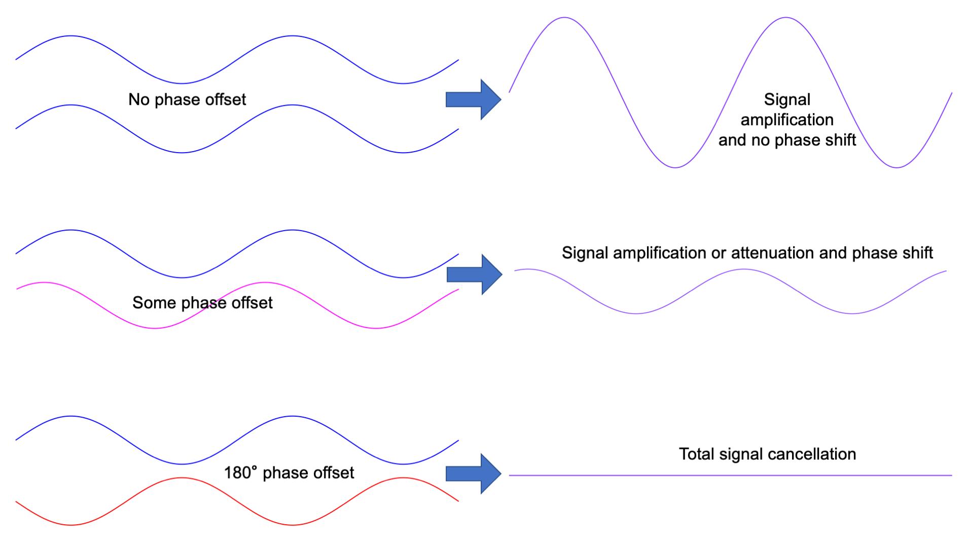 Figure 14.3. Summation of phase offset sine waves