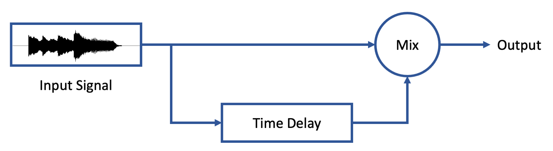 Figure 14.4. Time delay and summation (mixing) of identical signals, caused by acoustic, electronic, or computer processes, resulting in phase incoherence and comb filtering in the output