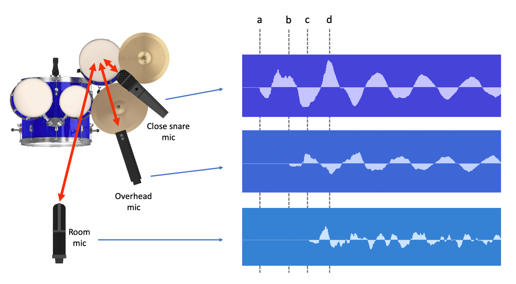 Figure 14.5. Microphones at different distances from the snare drum on a drum kit
