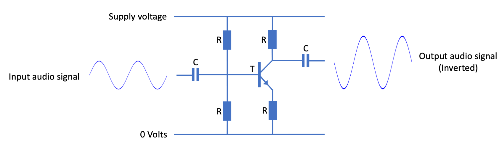 Figure 14.10. Single-stage transistor amplifier circuit, giving an inverted signal output (C = capacitor; R = resistor; T = transistor)