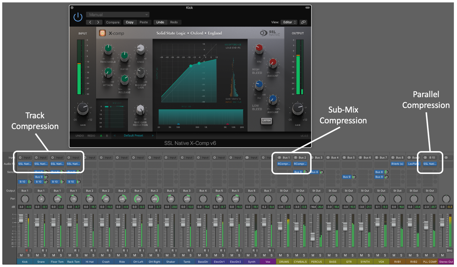 Figure 16.4. Track, sub-mix, and parallel compression used on drums in a mix